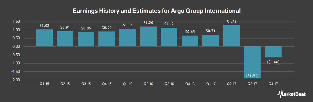 Earnings by Quarter for Argo Group International Holdings (NASDAQ:AGII)