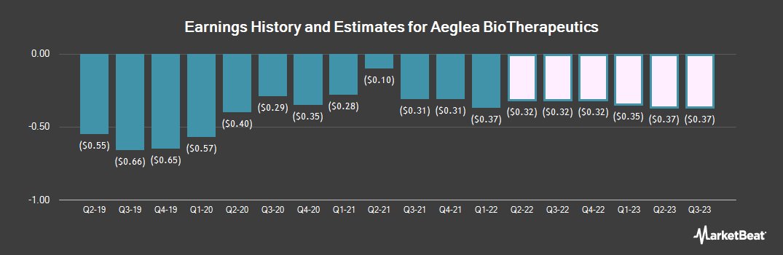 Earnings by Quarter for Aeglea BioTherapeutics (NASDAQ:AGLE)