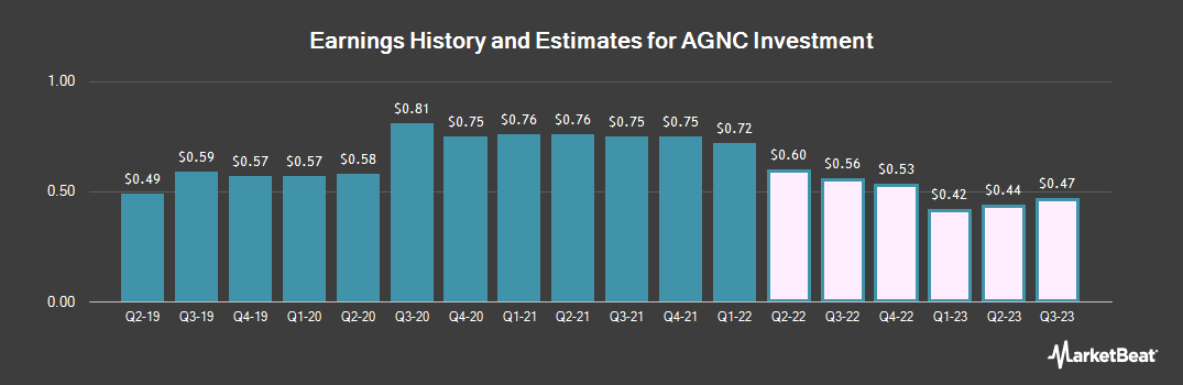 Earnings by Quarter for AGNC Investment (NASDAQ:AGNC)