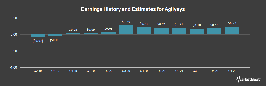 Earnings by Quarter for Agilysys (NASDAQ:AGYS)