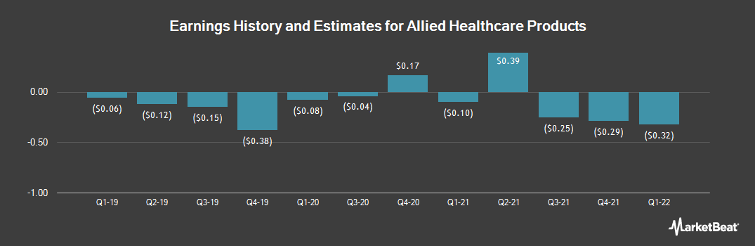 Earnings by Quarter for Allied Healthcare Products (NASDAQ:AHPI)