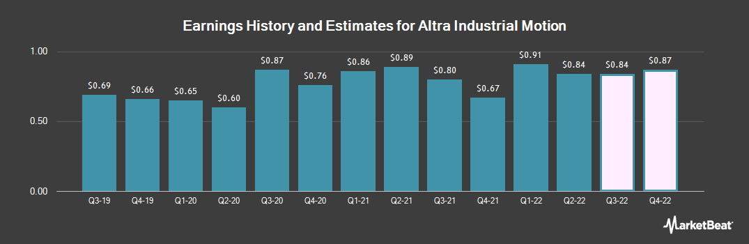 Earnings by Quarter for Altra Industrial Motion Corp (NASDAQ:AIMC)