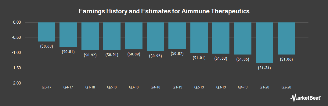 Earnings by Quarter for Aimmune Therapeutics (NASDAQ:AIMT)