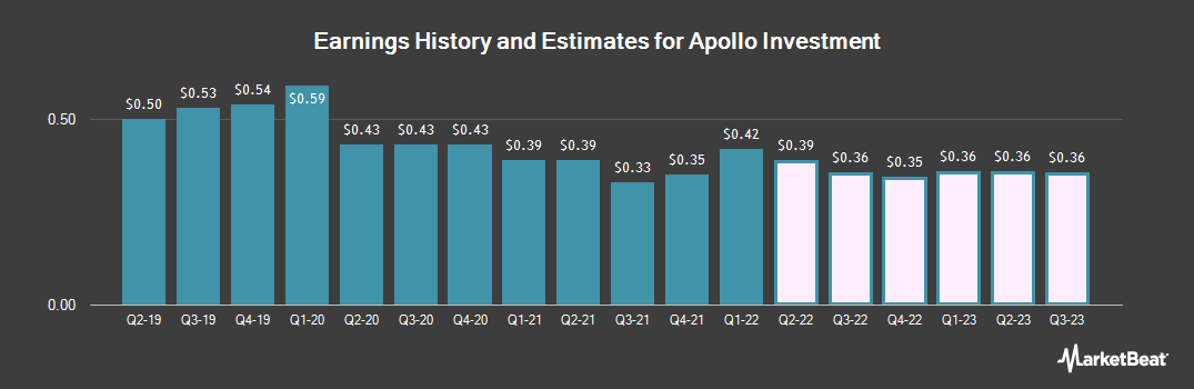 Earnings by Quarter for Apollo Investment Corp. (NASDAQ:AINV)