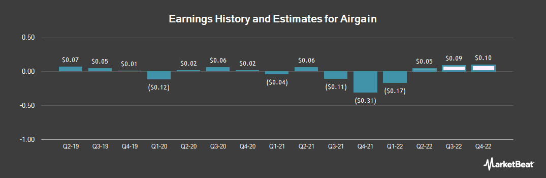Earnings by Quarter for Airgain (NASDAQ:AIRG)