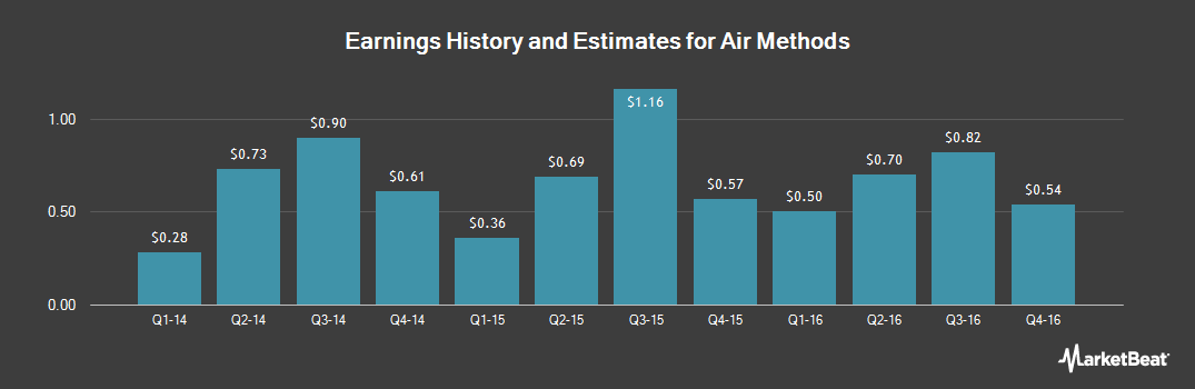 Earnings by Quarter for Air Methods Corp (NASDAQ:AIRM)