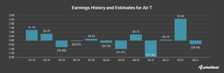 Earnings by Quarter for Air T (NASDAQ:AIRT)