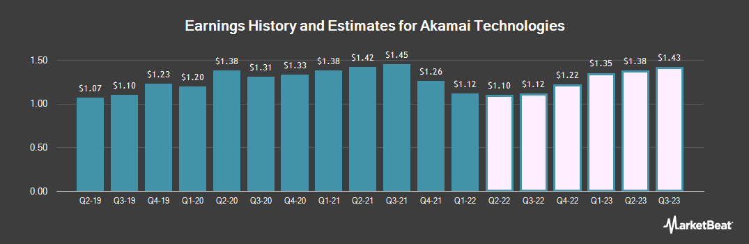 Earnings by Quarter for Akamai Technologies (NASDAQ:AKAM)