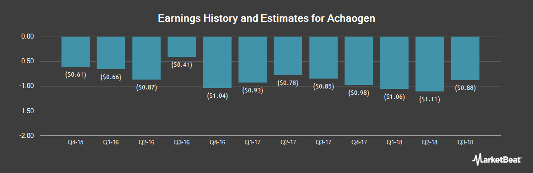 Earnings by Quarter for Achaogen (NASDAQ:AKAO)