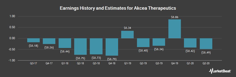 Earnings by Quarter for Akcea Therapeutics (NASDAQ:AKCA)