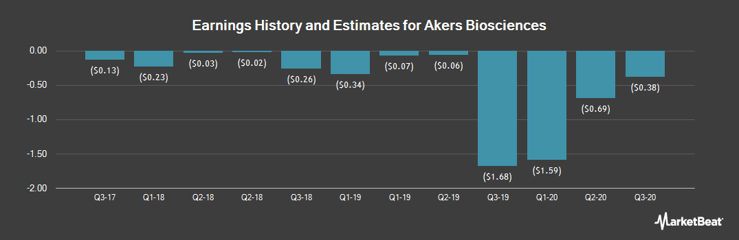 Earnings by Quarter for Akers Biosciences (NASDAQ:AKER)