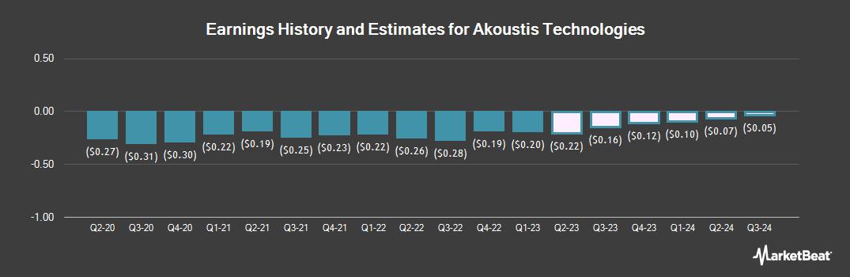 Earnings by Quarter for Akoustis Technologies (NASDAQ:AKTS)