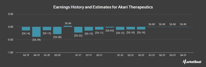 Earnings by Quarter for Akari Therapeutics (NASDAQ:AKTX)