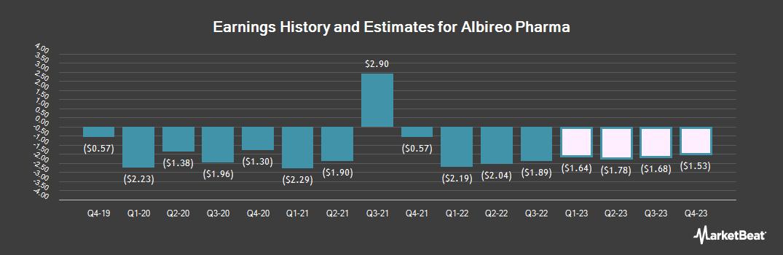 Earnings by Quarter for Biodel (NASDAQ:ALBO)