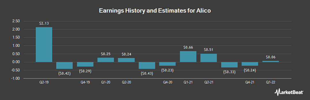 Earnings by Quarter for Alico (NASDAQ:ALCO)