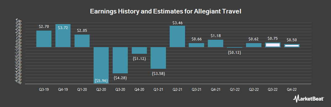 Earnings by Quarter for Allegiant Travel Company (NASDAQ:ALGT)
