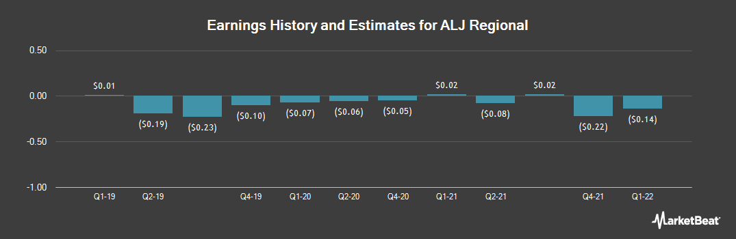 Earnings by Quarter for ALJ Regional Holdings (NASDAQ:ALJJ)