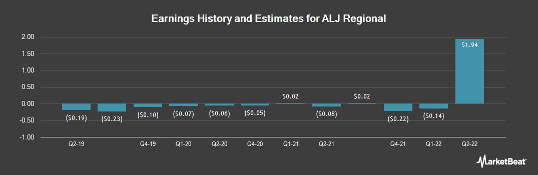 Earnings by Quarter for ALJ Regional (NASDAQ:ALJJ)