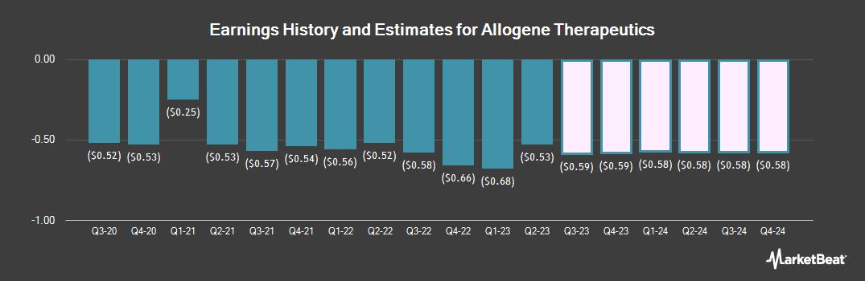 Earnings by Quarter for Allogene Therapeutics (NASDAQ:ALLO)
