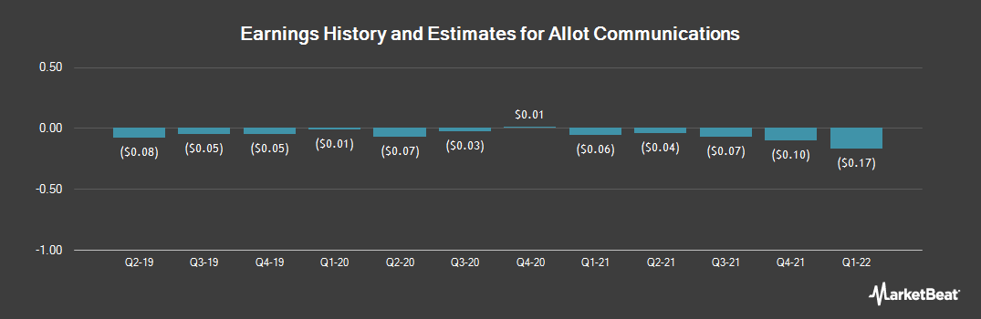Earnings by Quarter for Allot Communications (NASDAQ:ALLT)