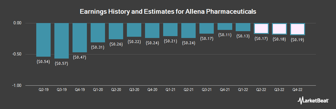 Earnings by Quarter for Allena Pharmaceuticals (NASDAQ:ALNA)