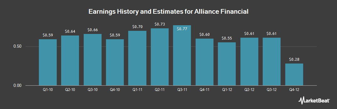 Earnings by Quarter for Alliance Financial (NASDAQ:ALNC)