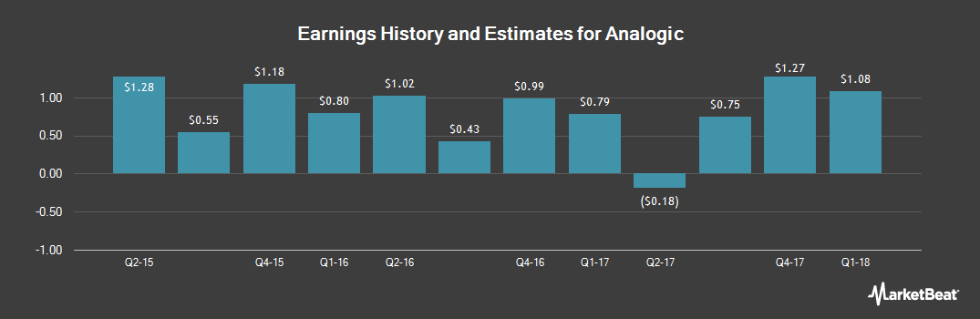 Earnings by Quarter for Analogic (NASDAQ:ALOG)