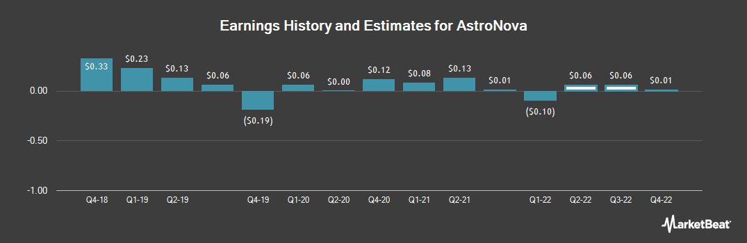 Earnings by Quarter for AstroNova (NASDAQ:ALOT)