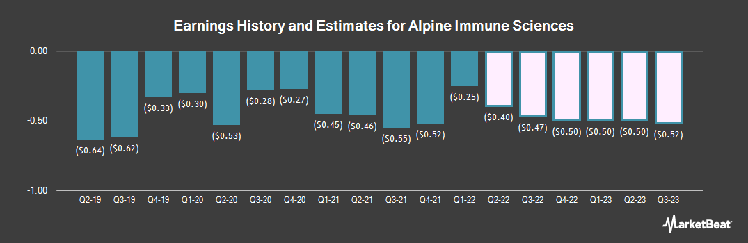 Earnings by Quarter for Alpine Immune Sciences (NASDAQ:ALPN)