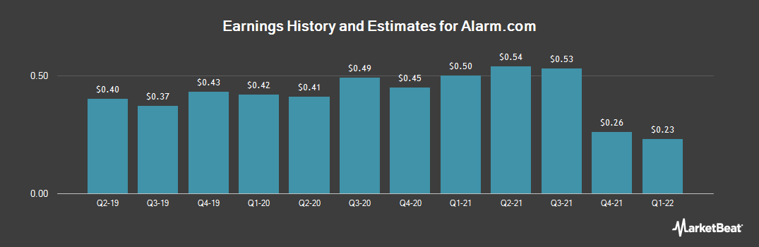 Earnings by Quarter for Alarm.com Holdings (NASDAQ:ALRM)