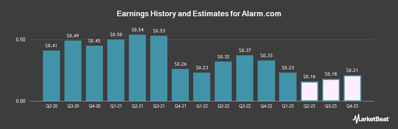 Earnings by Quarter for AlarmCom Hldg (NASDAQ:ALRM)