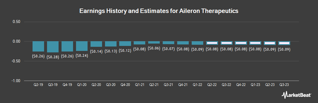 Earnings by Quarter for Aileron Therapeutics (NASDAQ:ALRN)