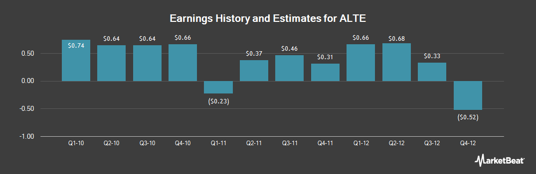 Earnings by Quarter for Alterra Capital (NASDAQ:ALTE)