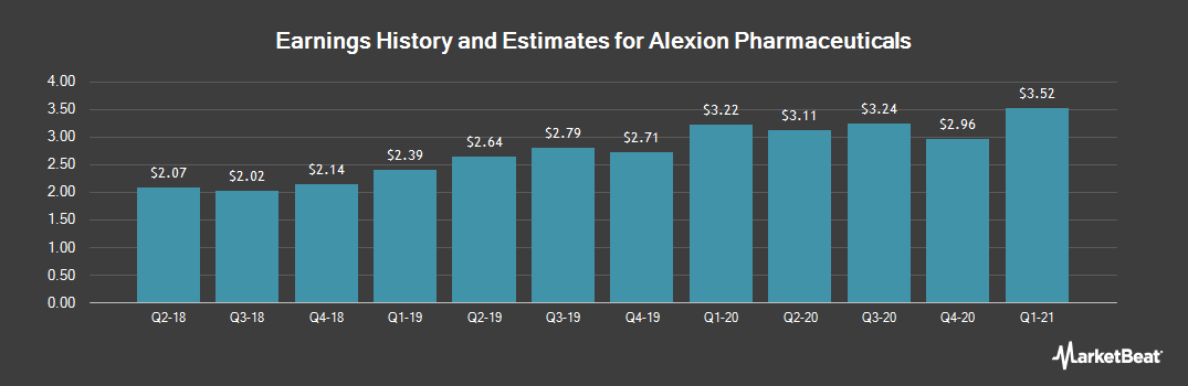 Earnings by Quarter for Alexion Pharmaceuticals (NASDAQ:ALXN)