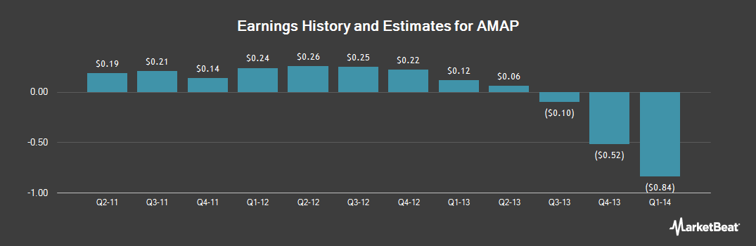 Earnings by Quarter for AutoNavi (NASDAQ:AMAP)
