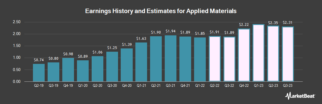 Earnings by Quarter for Applied Materials (NASDAQ:AMAT)