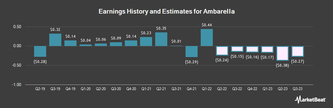 Earnings by Quarter for Ambarella (NASDAQ:AMBA)