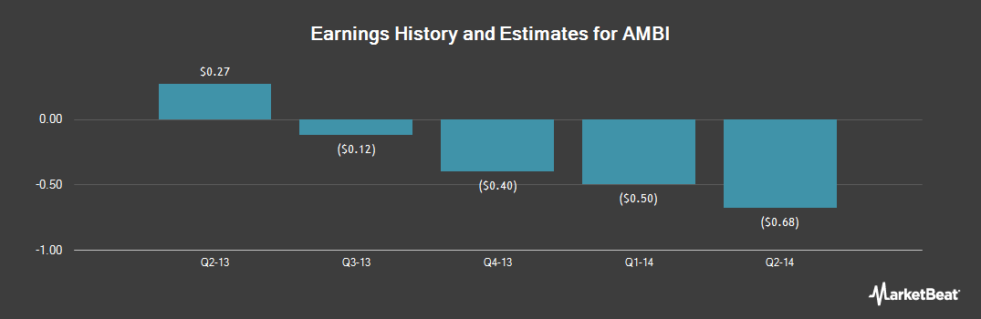 Earnings by Quarter for Ambit Biosciences (NASDAQ:AMBI)
