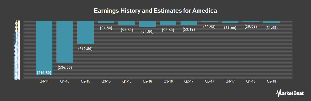 Earnings by Quarter for Amedica Corporation (NASDAQ:AMDA)