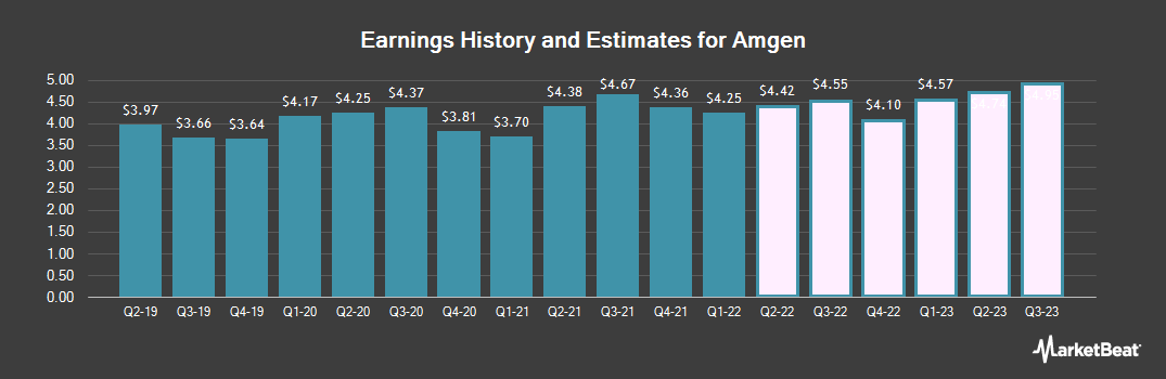 Earnings by Quarter for Amgen (NASDAQ:AMGN)
