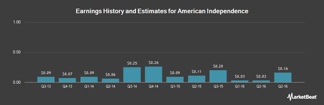 Earnings by Quarter for American Independence (NASDAQ:AMIC)
