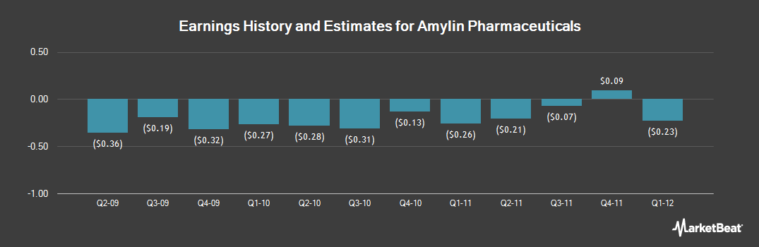 Earnings by Quarter for Amylin Pharmaceuticals (NASDAQ:AMLN)