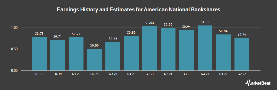 Earnings by Quarter for American National BankShares (NASDAQ:AMNB)