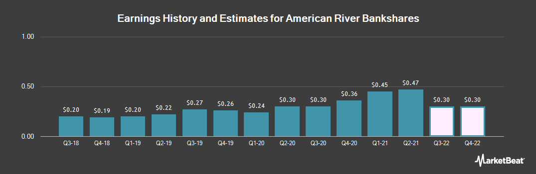 Earnings by Quarter for American River Bankshares (NASDAQ:AMRB)