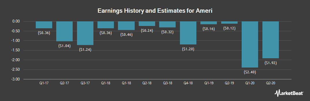 Earnings by Quarter for Ameri (NASDAQ:AMRH)