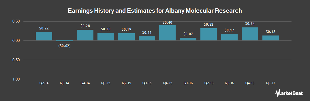 Earnings by Quarter for Albany Molecular Research (NASDAQ:AMRI)