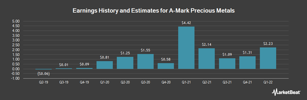Earnings by Quarter for A-Mark Precious Metals (NASDAQ:AMRK)
