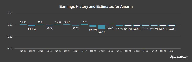 Earnings by Quarter for Amarin Corporation PLC (NASDAQ:AMRN)