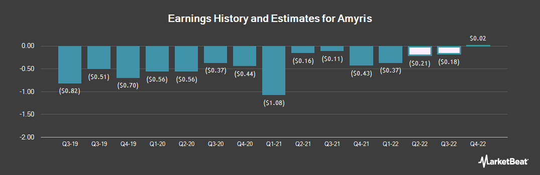 Earnings by Quarter for Amyris (NASDAQ:AMRS)