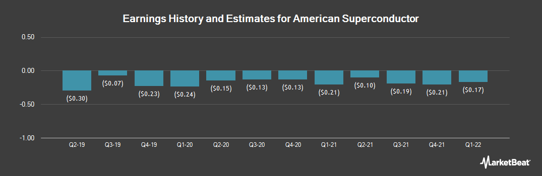 Earnings by Quarter for American Superconductor (NASDAQ:AMSC)